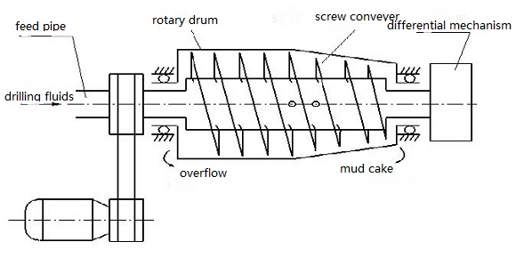 Principle of Decanter Centrifuge