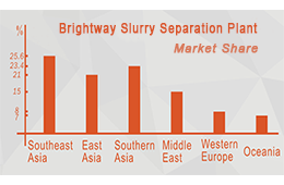 Slurry treatment Plant Market Share